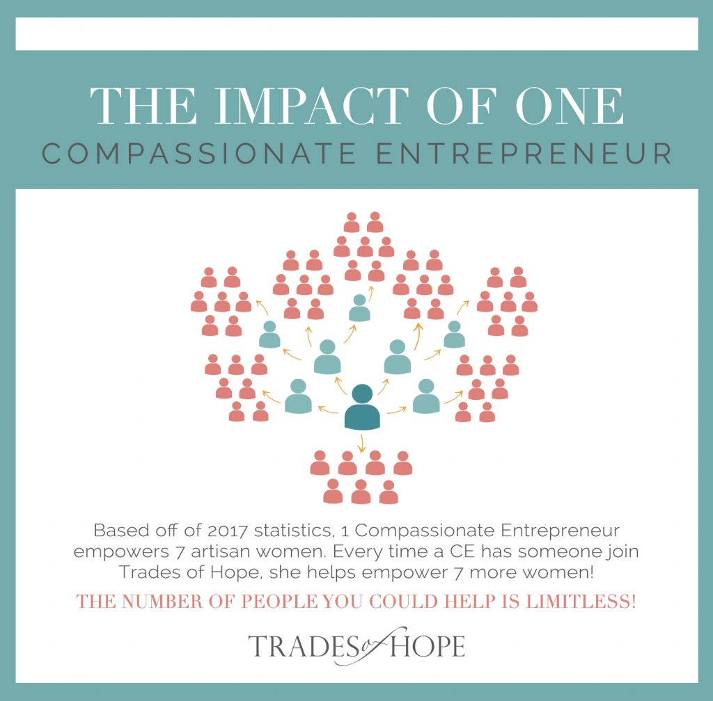 Come read all about Trades of Hope, one of the first missional direct sales company to join. Read all about Trades of Hope and how to earn money by selling Fair Trade & Ethical Accessories online! Click to read and email tawnyandluke@pursuitofpalms.com to join